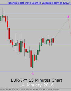 Eur jpy chart euro yen real time investing also live forex rh everydayhealth