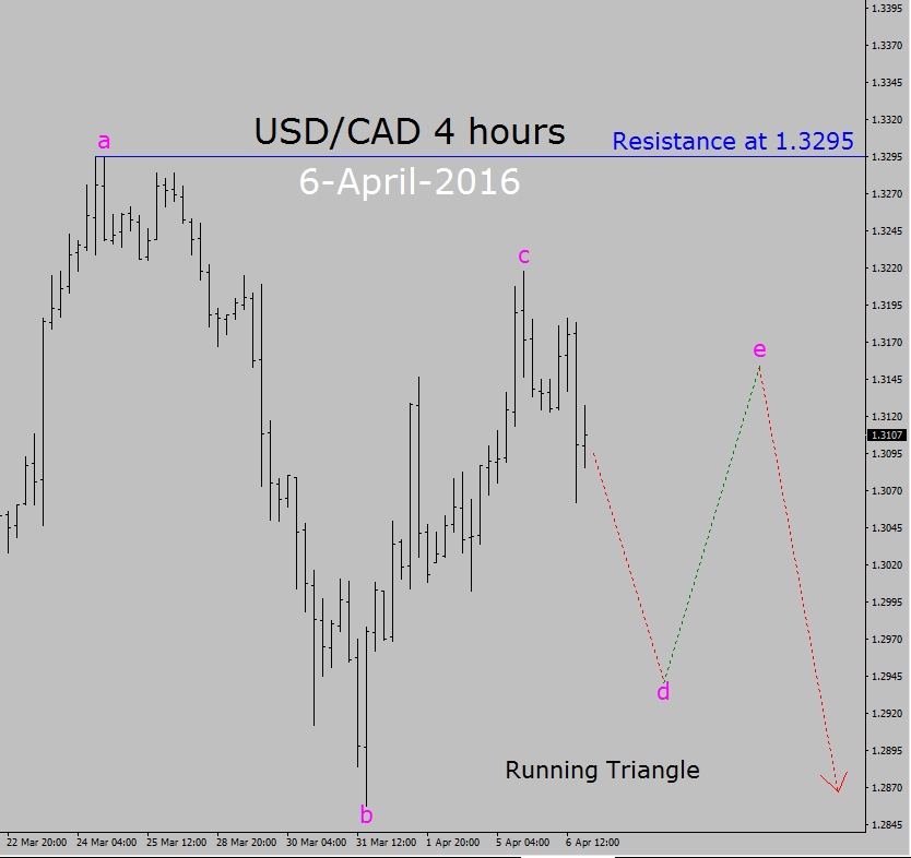 Cad to usd 50 year chart : dublexhost.ml