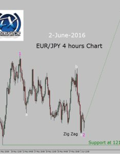 Eur jpy buy trade setup present as discussed inside live trading room also in hours chart  forexday rh
