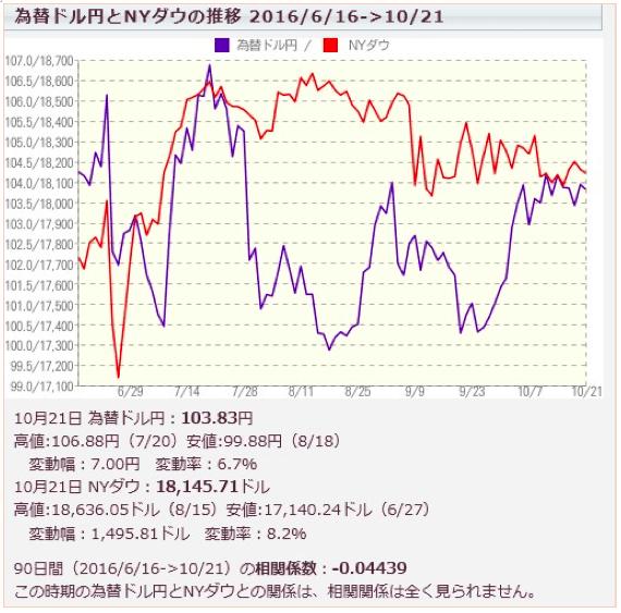 為替ドル円とNYダウの推移