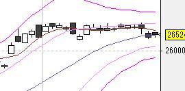 今日の株式市場(12/23)