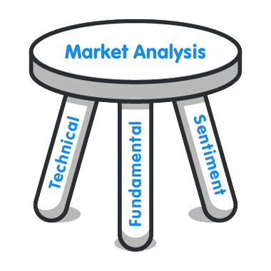 Types of Analysis in Forex