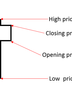 The hammer can be considered to opposite candle shooting star in that it usually appears midst of downtrend and signal an end also how read candlestick charts rh pepperstone