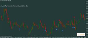 Indicator H1 movement