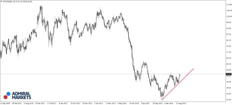 petrol wti, crude oil chart, grafic petrol