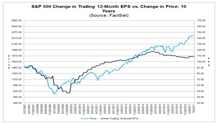 12 miesięczny EPS S&P 500