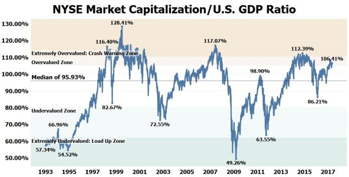 Kapitalizacja giełdy nowojorskiej wyrażona jako proc. PKB Stanów Zjednoczonych