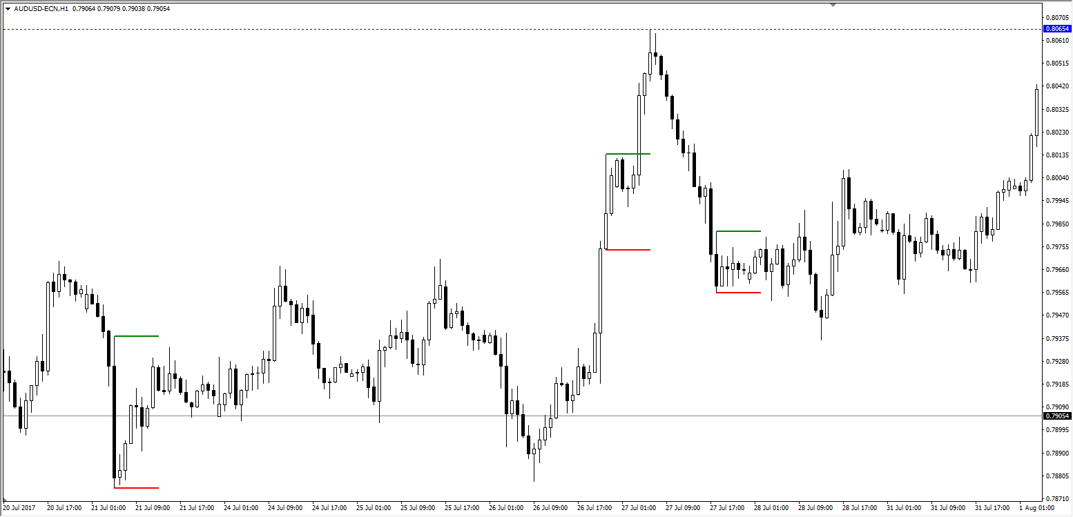 Everything You Need to Know about Candlestick Trading
