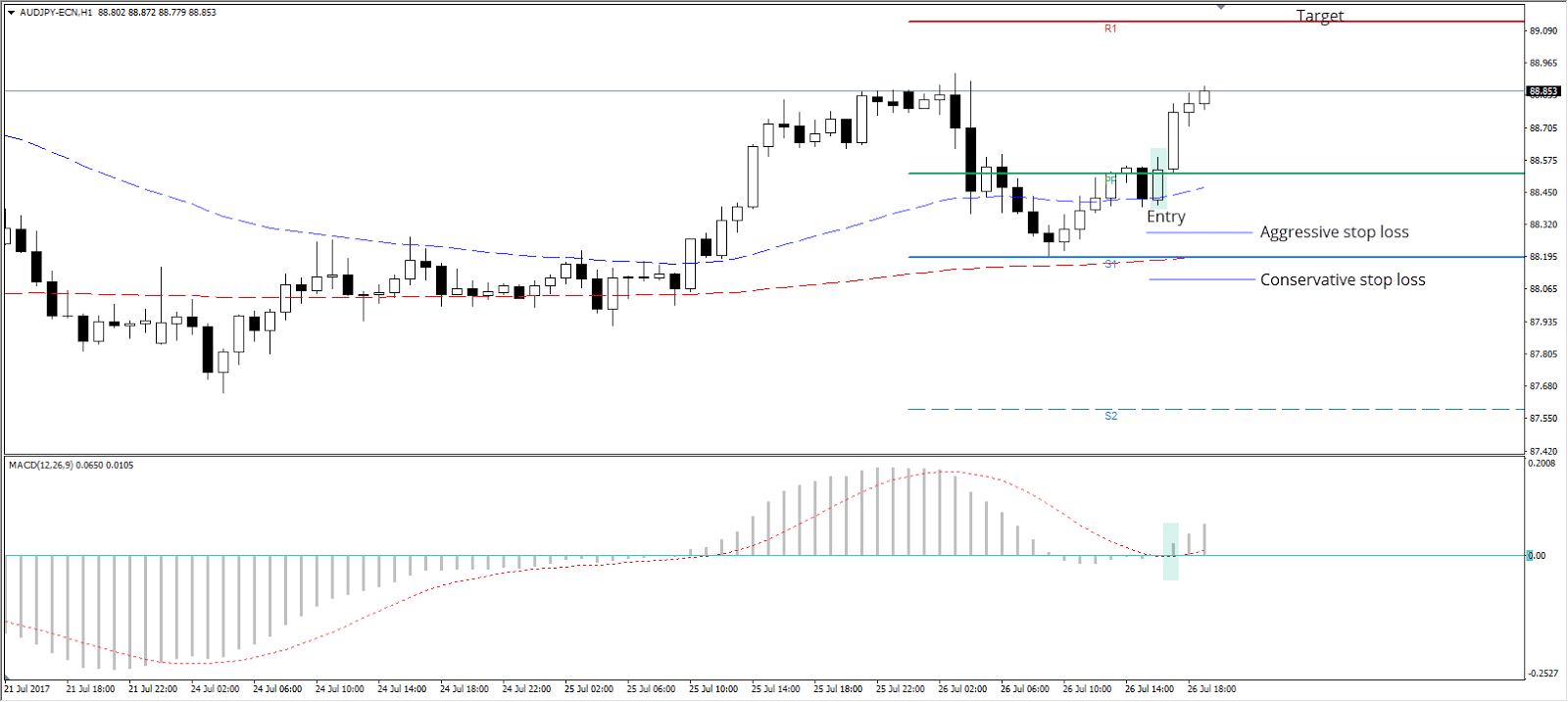 The MACD indicator offers huge versatility in trading