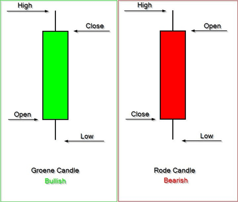 Bullish en Bearish candlestick