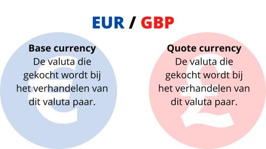 EUR/GBP base en Quote currency