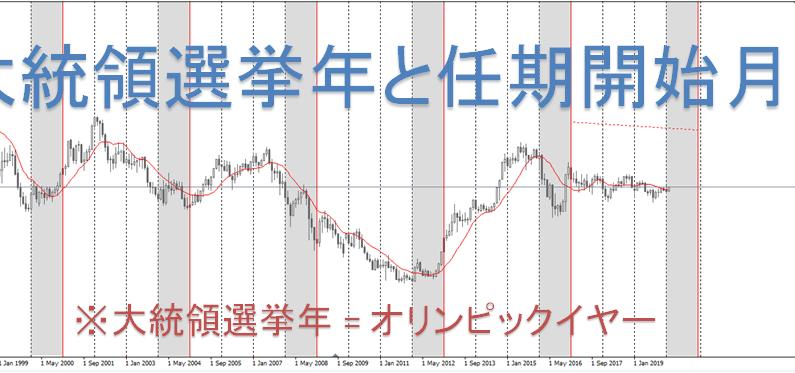 2020FX大統領選の軽考察(チャート分析)