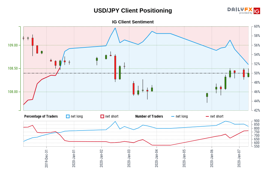 00 GMT when USD/JPY traded close to 108.63.