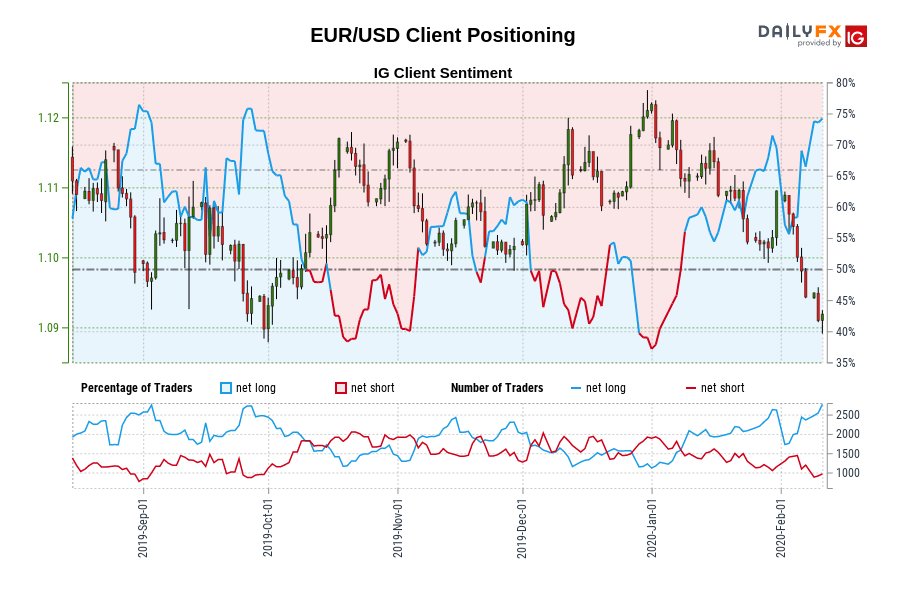 Our knowledge reveals merchants at the moment are at their most net-long EUR/USD since Aug 30 when EUR/USD traded close to 1.10.