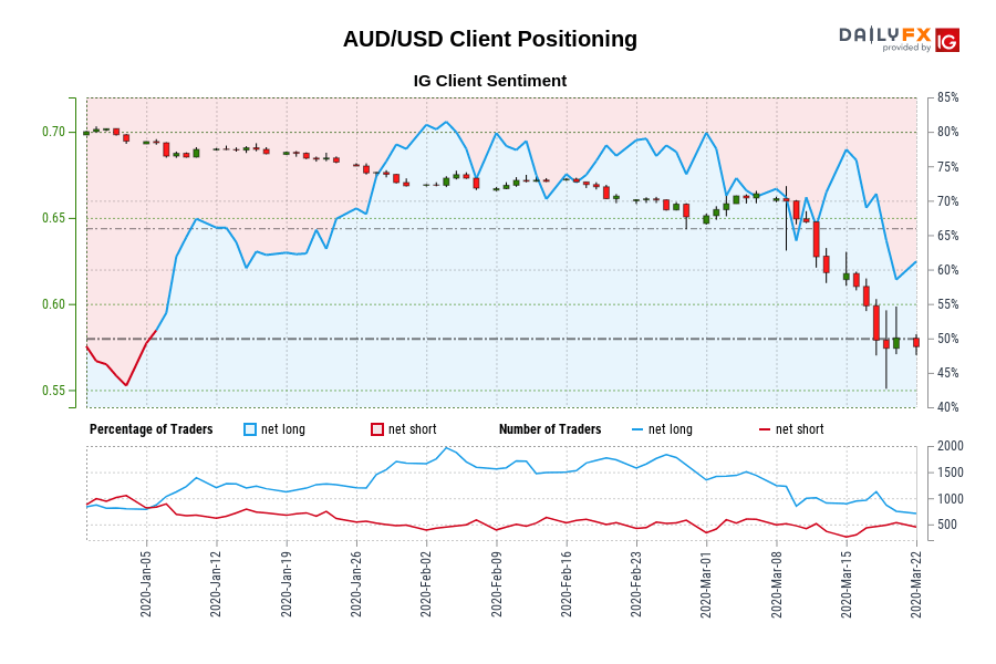 Our information exhibits merchants at the moment are net-short AUD/USD for the primary time since Jan 06, 2020 when AUD/USD traded close to 0.69.