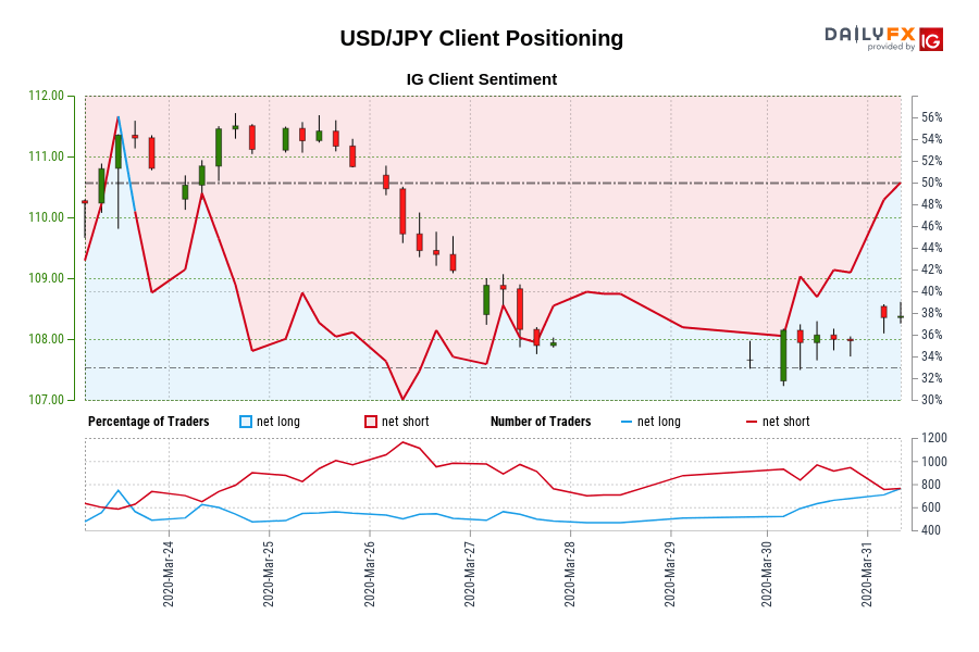 00 GMT when USD/JPY traded close to 111.12.