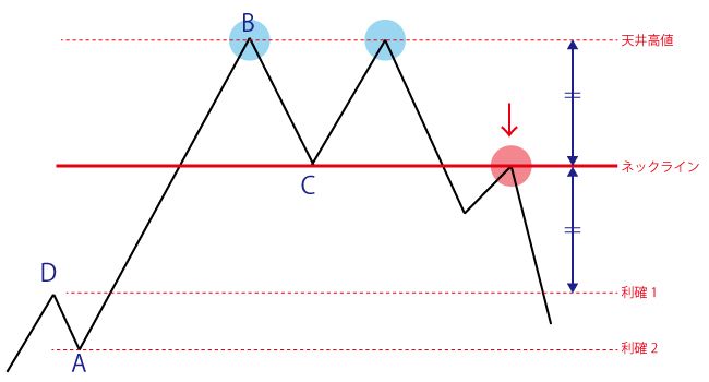 ダブルトップのエントリー方法