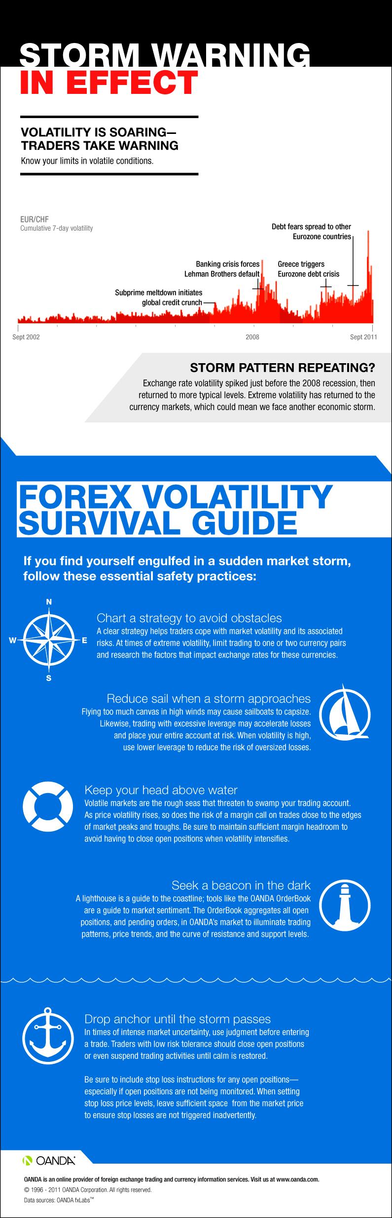 Forex Storm Watch - volatile forex market