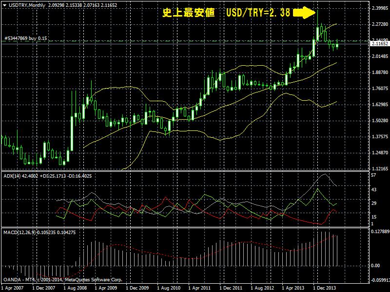 トルコリラ対ドル最安値チャート