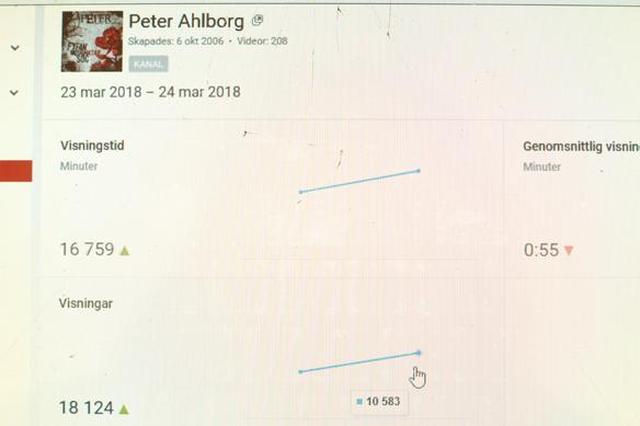 Peter Ahlborgs Youtube-kanal hade över 10 000 visningar på ett dygn för första gången den 24 mars 2018. Foto: Peter Ahlborg