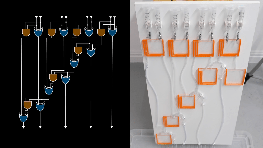 On the left, the logic gates for adding binary numbers; on the right, the water computer version.