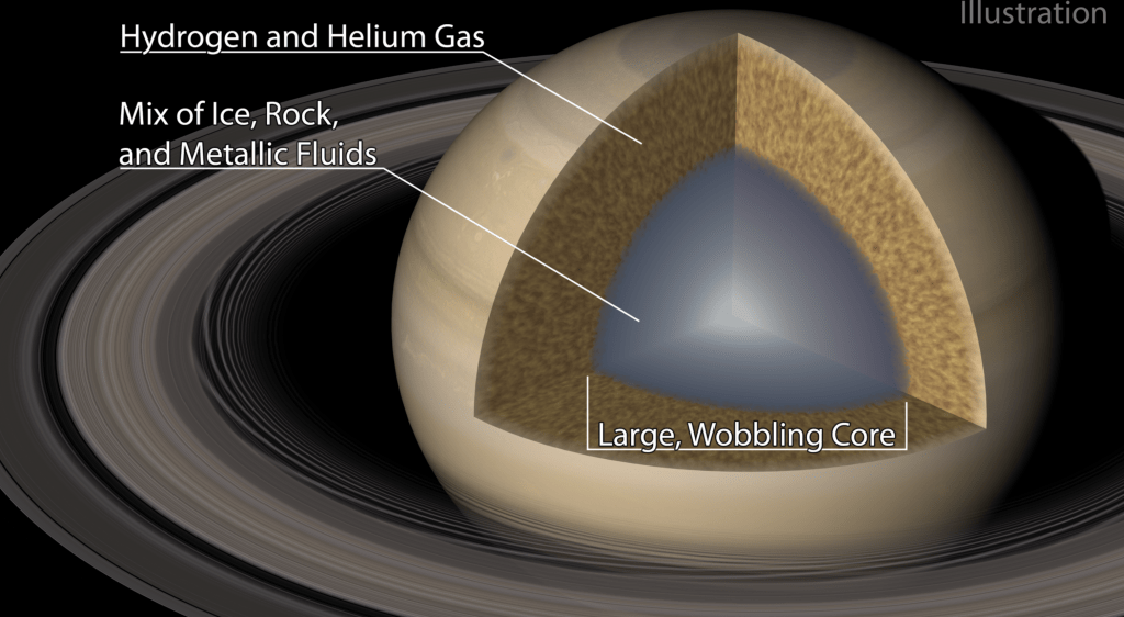 Illustration of Saturn's interior showing a large, wobbly core composed of a mixture of ice, rock and metallic fluid.