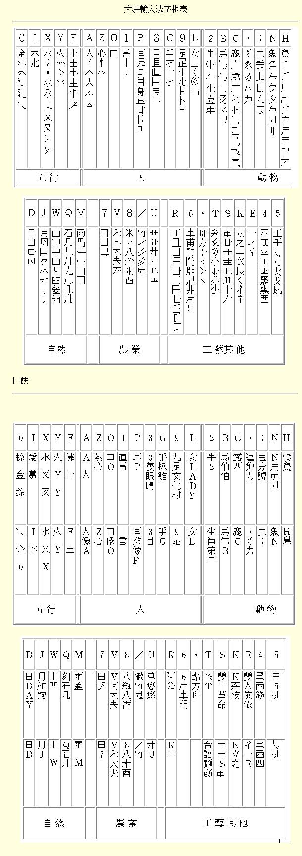 大易字根表 - 小小輸入法臺灣包2018年版使用說明