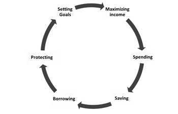 6 Core Financial Competencies