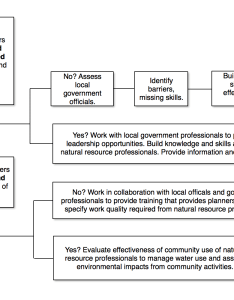 Best education practices also decision tree flowchart   national extension water rh fyi uwex
