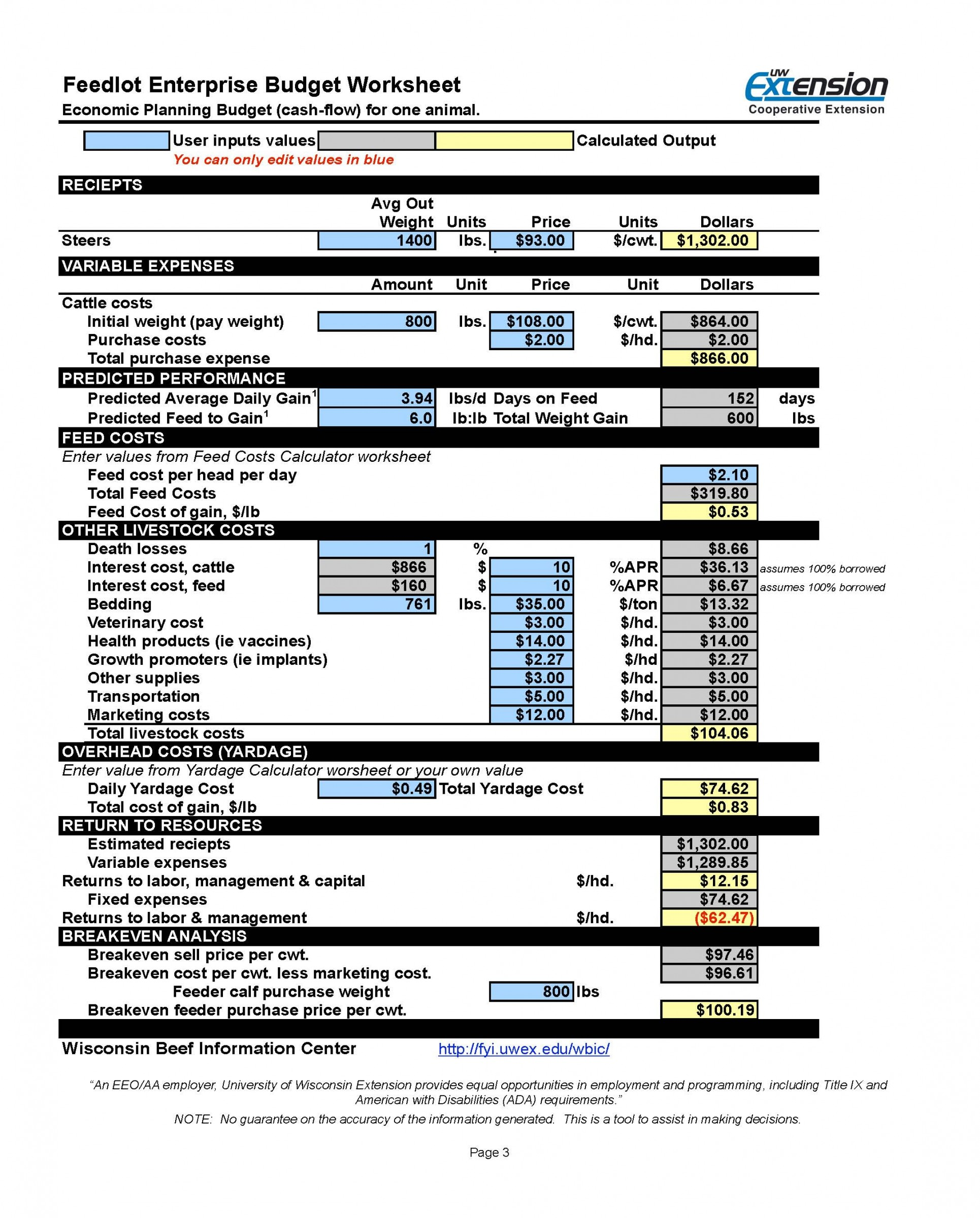 budgets spreadsheets