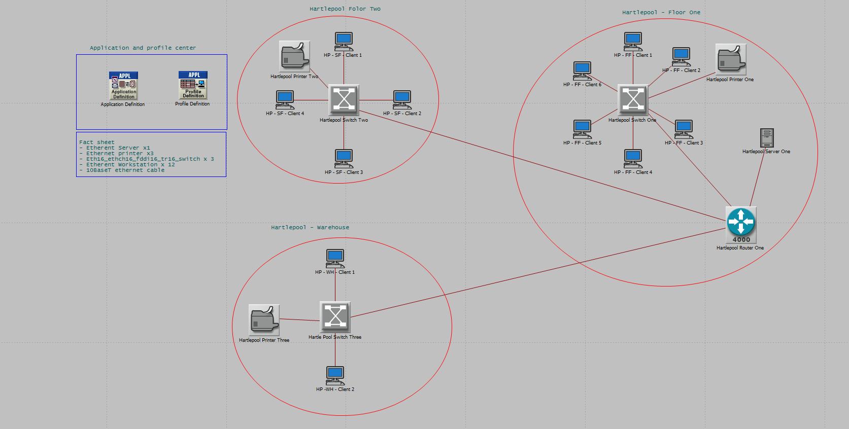 hight resolution of final hartlepol start topology