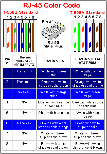 20?w\\d540 ethernet rj45 wiring diagram efcaviation com ethernet pinout diagram at mifinder.co