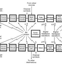 communication system block diagram [ 1967 x 1372 Pixel ]