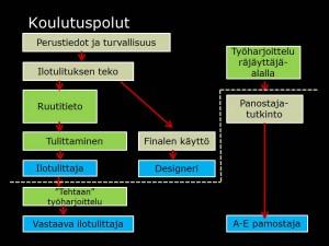 Koulutuspolut_fi