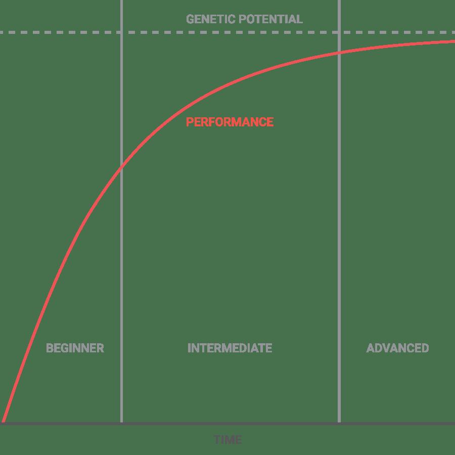 basic_athletic_performance_curve