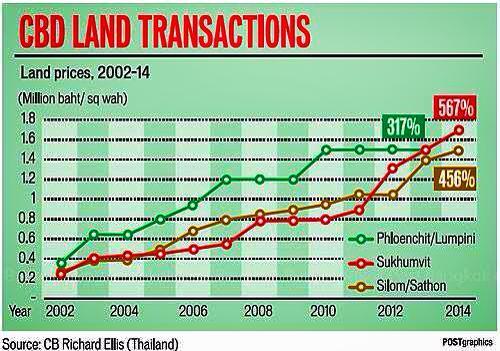 バンコク都内の土地価格の推移