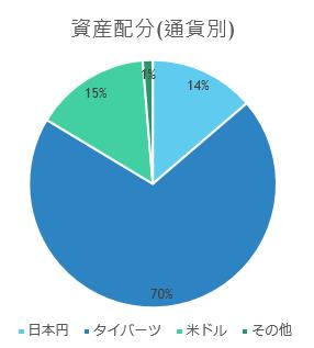 資産配分(2014.12)