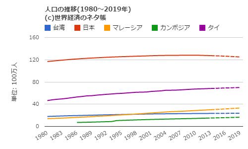 ASEANと台湾の人口推移