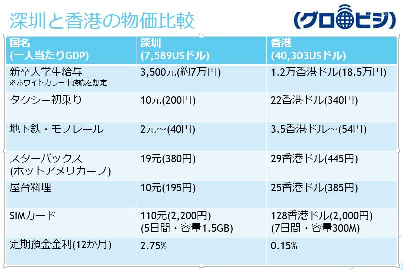 深圳の物価と香港の物価比較