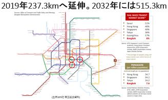 bangkok_city_train_future_plan