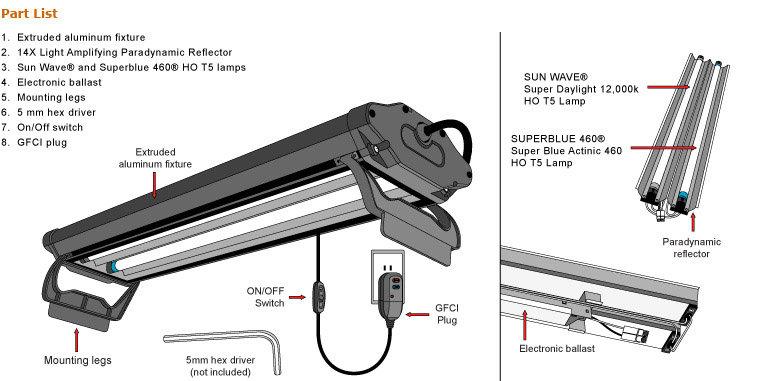 Amazon.com : Wave-Point 48-Inch 108-Watt 2 Bulb High