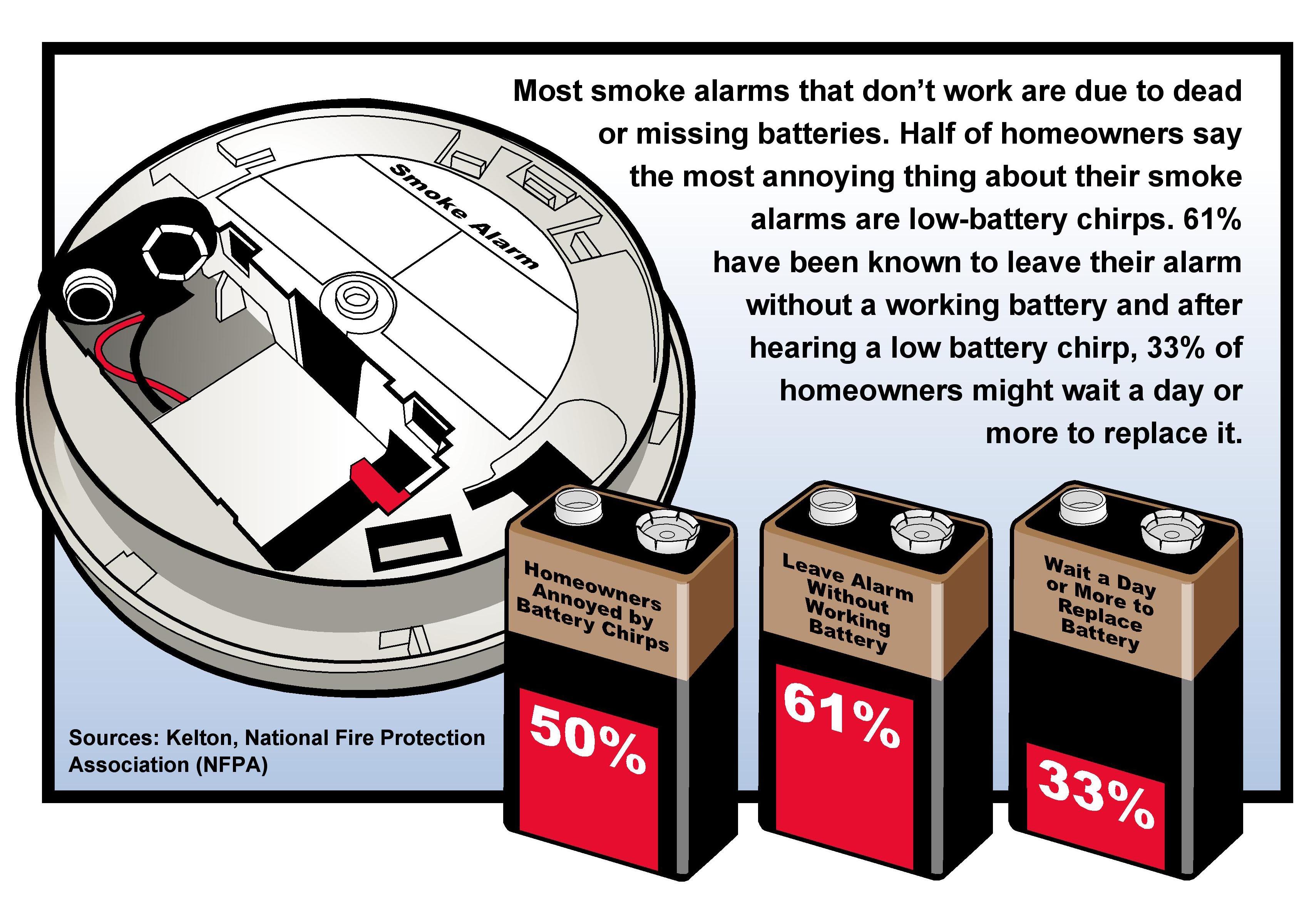 kitchen smoke detector cabinets color amazon kidde p3010k co worry free
