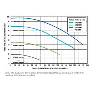 Amazon.com : Pentair 011018 IntelliFlo Variable Speed High