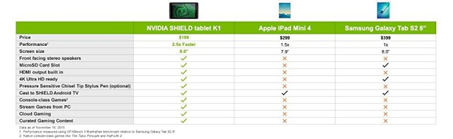 nvidia shield, shield tablet, shield tablet k1, apple ipad mini 4, samsung galaxy tab s2