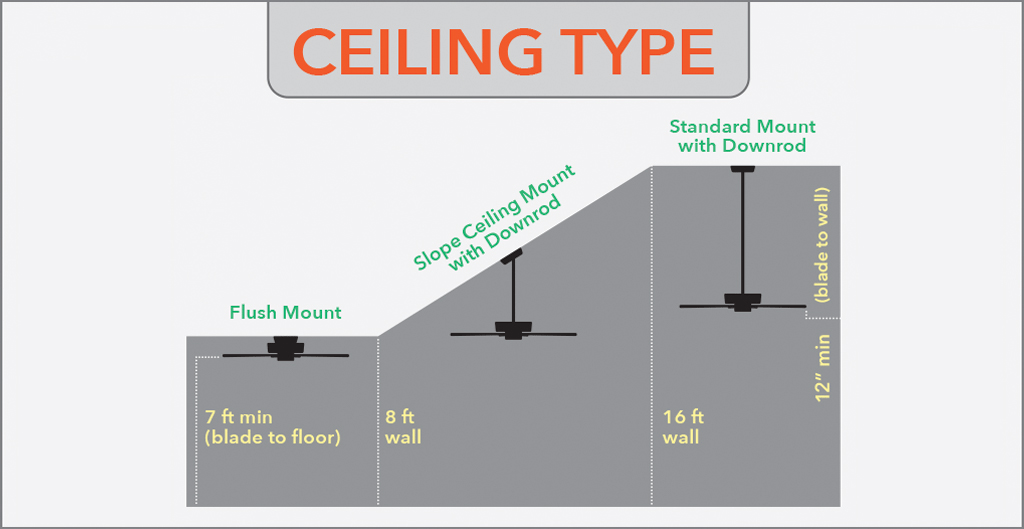 Vaulted Ceilings Vs Cathedral Ceilings