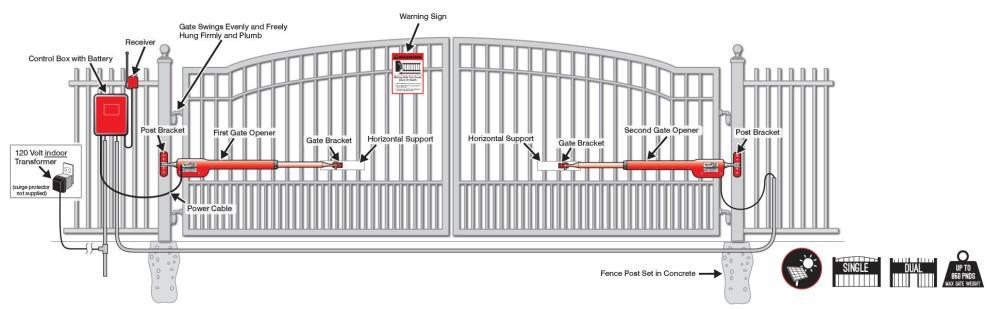medium resolution of acf00874 da50 48a4 bd17 e91c0e7d2ad1 v326979210 gate opener wiring diagram wiring library