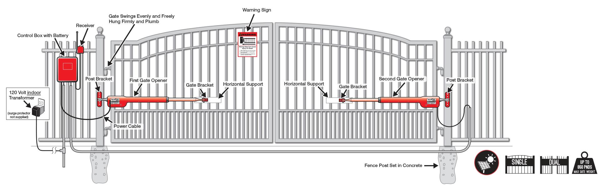 hight resolution of acf00874 da50 48a4 bd17 e91c0e7d2ad1 v326979210 gate opener wiring diagram wiring library