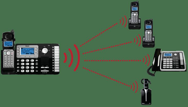 Amazon.com : RCA RCA-25252 Dect_6.0 1-Handset 2-Line