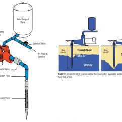 How Does A Water Softener Work Diagram Single Phase Motor Starting Capacitors Wiring The Blog