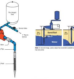 goulds jet pump wiring diagram wiring diagram paper jet pump goulds jet pump parts goulds jet [ 2147 x 1603 Pixel ]